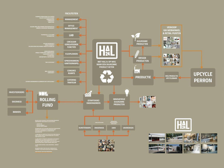 Hal24-concept